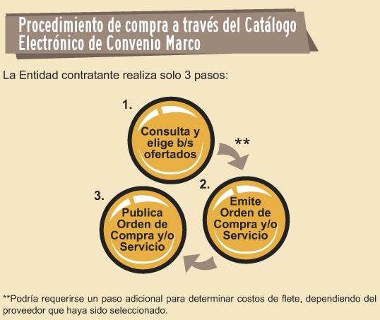 Catálogo Electrónico | Organismo Supervisor de las Contrataciones ...